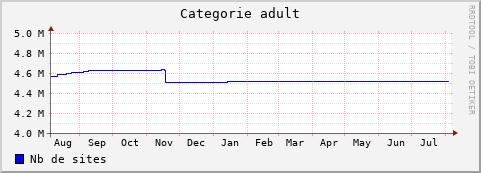 Bases de données vidéo pour adultes