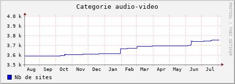 Audio érotique en ligne