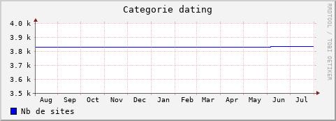 Dsi dating sites